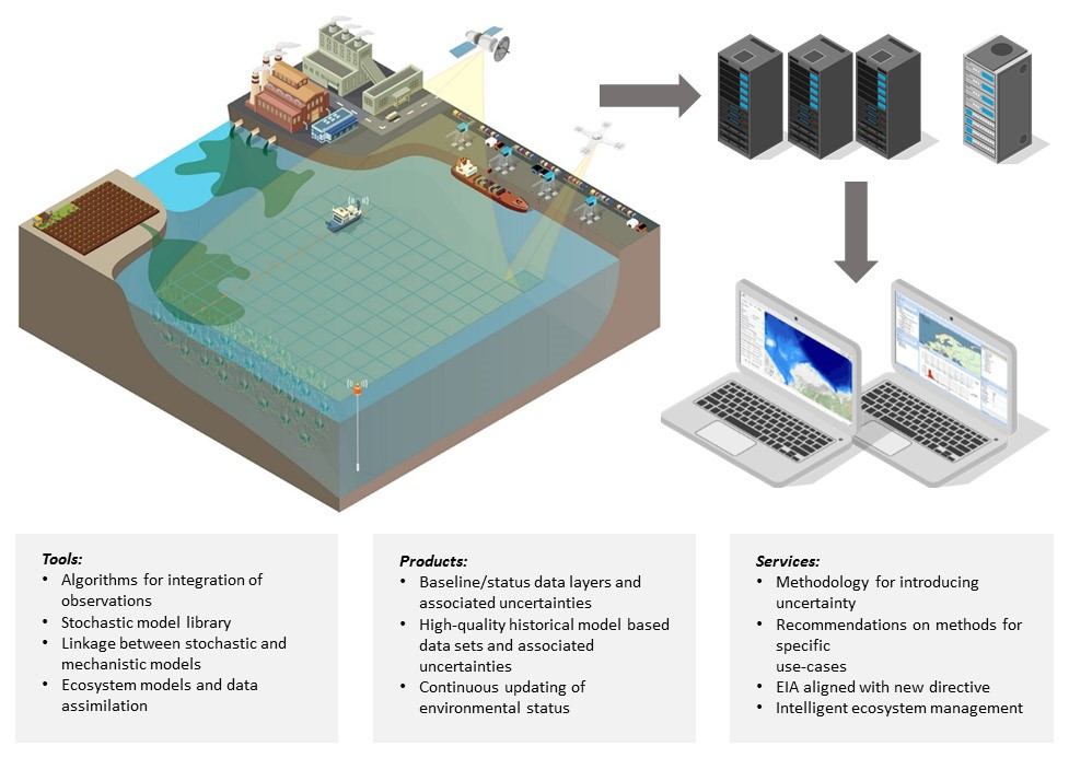Sea and coast monitoring